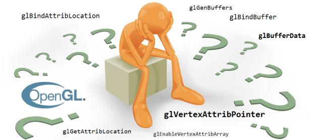 About OpenGL APIs glVertexAttribPointer, glBindBuffer, glBufferData, glBindAttribLocation