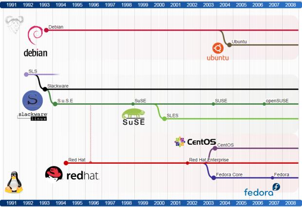 GNU/Linux distribution timeline