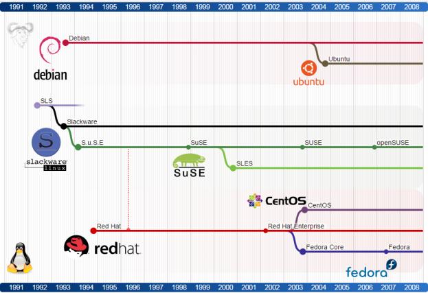 Linux Distributions | Cognitive Waves